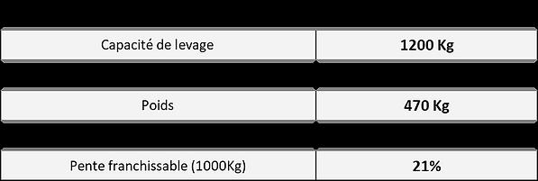 caractéristiques élévateur tout terrains léger transpalox PR12-12