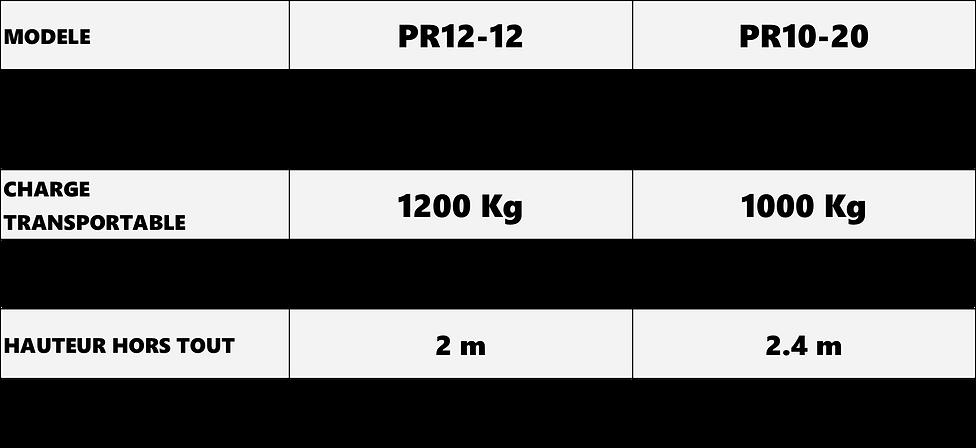 Tableau de comparaison données techniques gerbeurs élévateurs tout terrains pour les livraisons