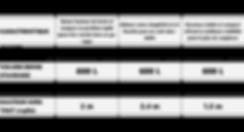 Tableau de comparaison données techniques dumper élévateur tout terrais à conducteur accompagnant