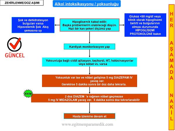 33.alkolintoksikasyonu-eğitmenparamedikP
