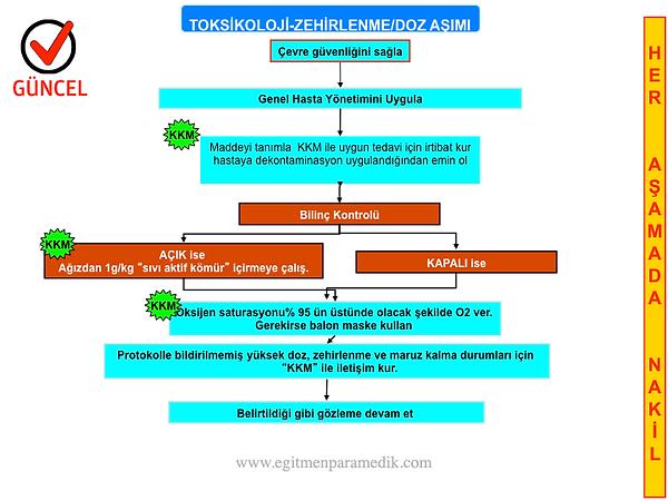 32.toksikoloji-zehirlenmedozaşımı-eğitme