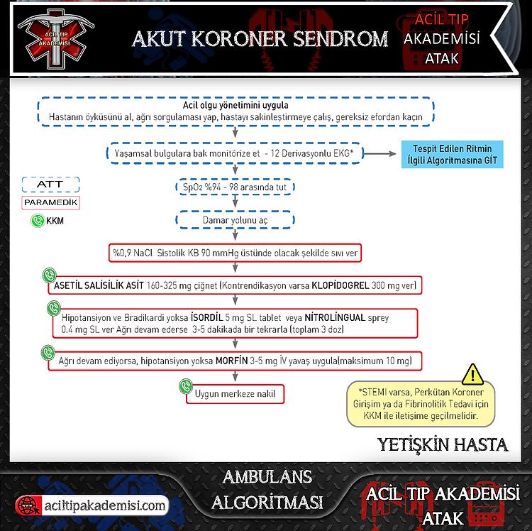 8.Acil Tıp Akademisi - ATAK - Akut-Koron