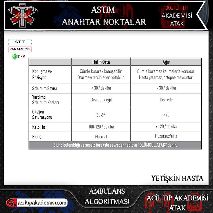 7.Acil Tıp Akademisi - ATAK - Astım-Anah