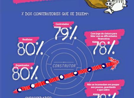 Perfil financeiro dos brasileiros