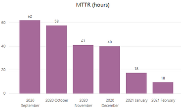 MTTR.PNG