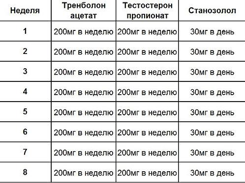 Курс (на сухую массу/сушка) станозолол+пропионат+тренболон
