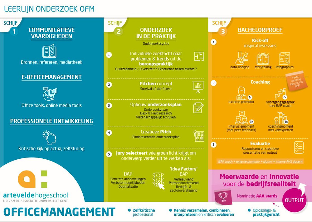 Officemanagement Arteveldehogeschool Gent bachelorproef intensieve BAP-week BAP-traject
