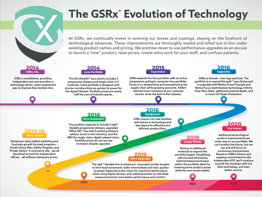 The Evolution of GSRx Technology