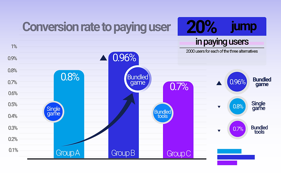 Conversion-rate-to-paying-user-chart.png