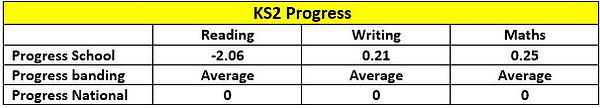 KS2 Progress.JPG