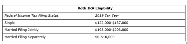 income+limits+on+deductible+ira+contributions