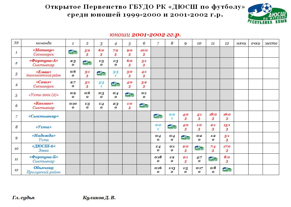 2001-2002 г.р.