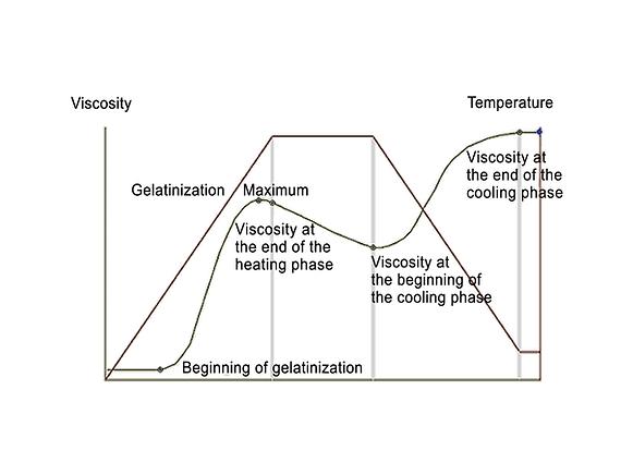 Viscograph-E-MVAG-Diagram.png