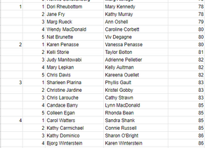 2 Lady Scramble '20 Full Results
