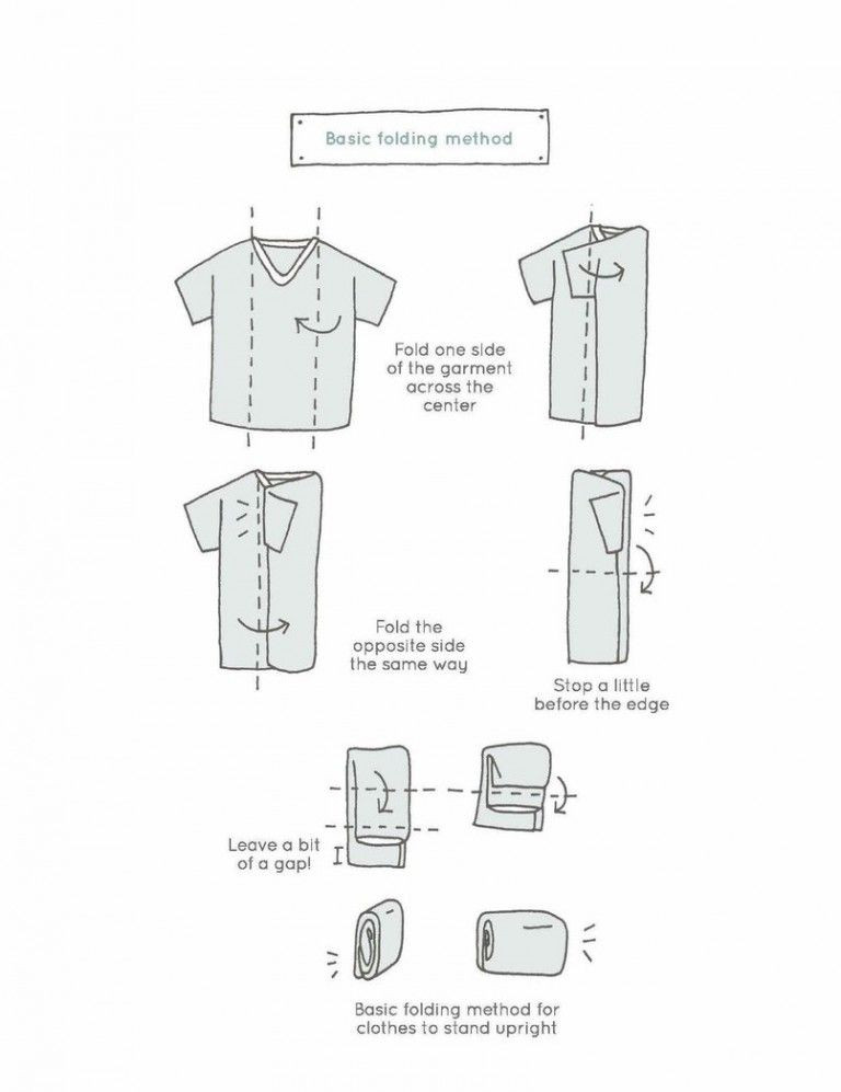 A diagram displaying how to fold clothes