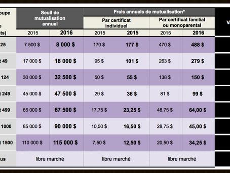 Frais de mutualisation des médicaments en 2016