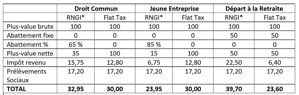 Comparatif des régimes d'imposition des transmissions d'entreprise