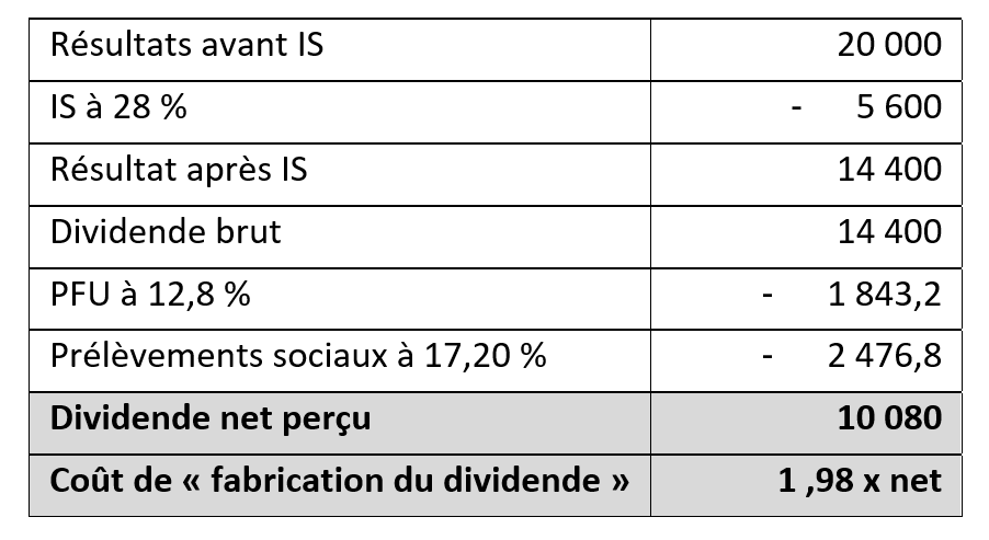 Fiscalité du dividende, perçu à 100 %, dans l'hypothèse d'une taxation au PFU :