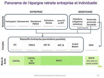 Panorama de la retraite entreprise et individuelle