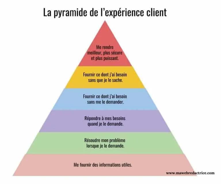 Pyramide de l'expérience client