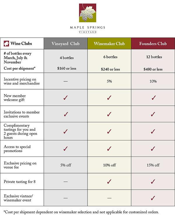 larger website Wine Clubs Chart 061719 v