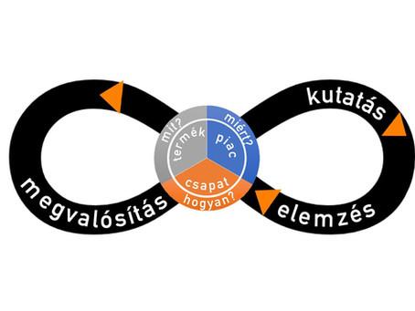 Szélessávú Növekedési Ciklus