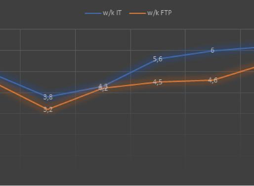 ¿Es válido el test FTP de 20min para el MTB?