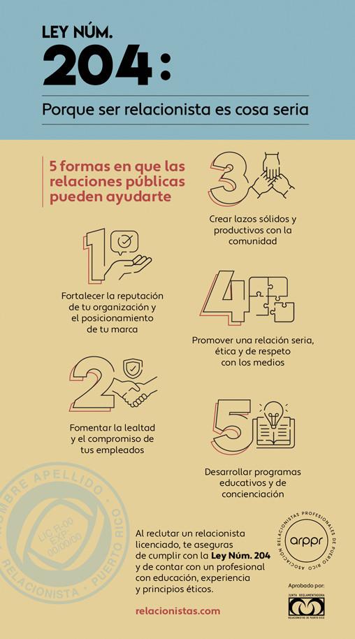 ARPPR, Ley num. 204 Asociación de Relacionistas Profesionales de Puerto Rico
