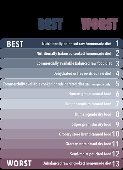 FoodChart_BestToWorst5.png