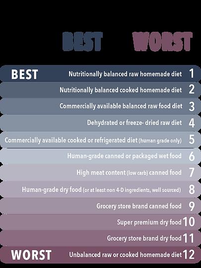 FoodChartUPDATED_BestToWorst.png