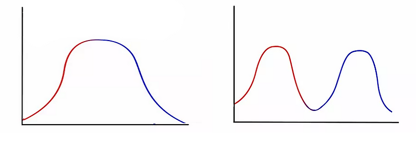 bell curves perma.png