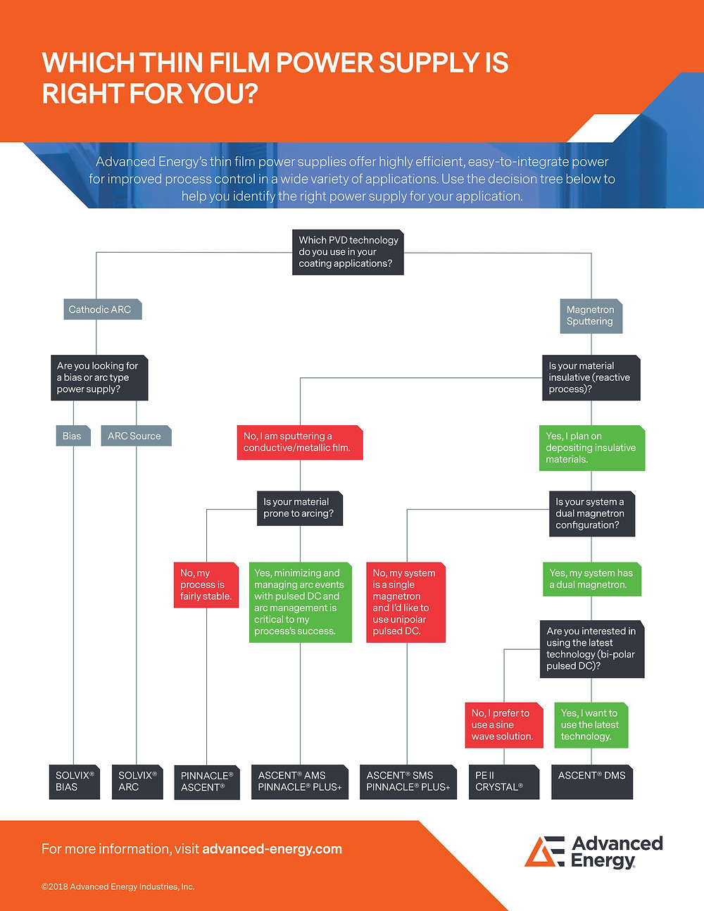 PVD power supply decision tree