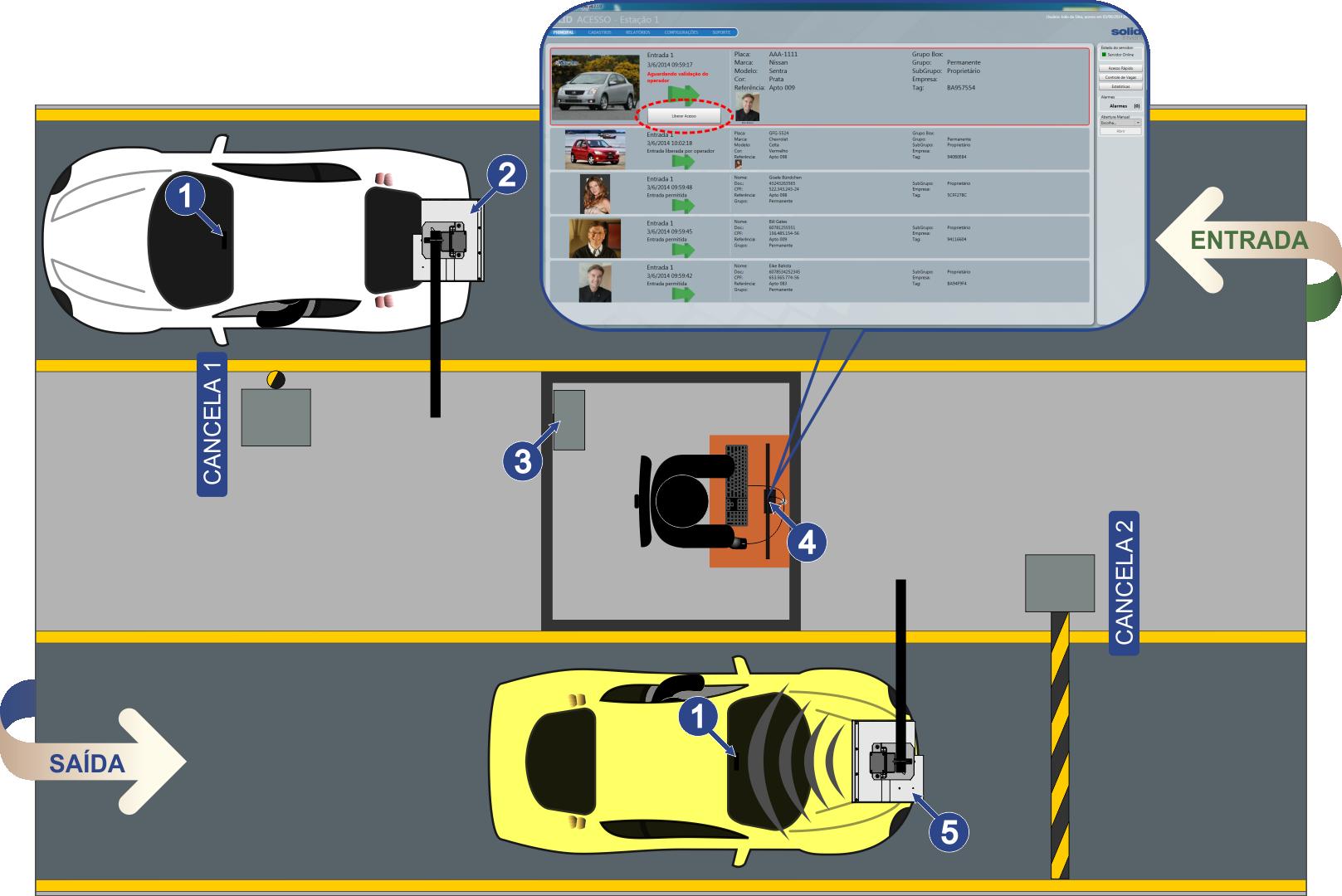 Acesso de Veículos com Duplo-check