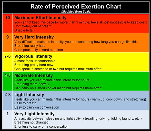 Rate of Percieved Exertion Chart describing what intensites should feel like.