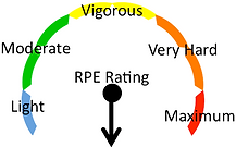 RPE key displaying all physical activity intensities.