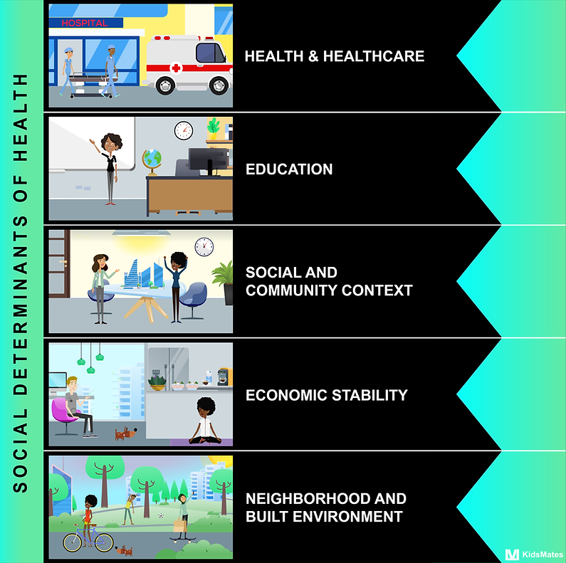 Social Determinants of Health / SDH / SDOH / Health and Healthcare / Education / Social and Community Context / Economic Stability / Neighborhood and Built Environment / KidsMates / Dr. Rosemary Martoma
