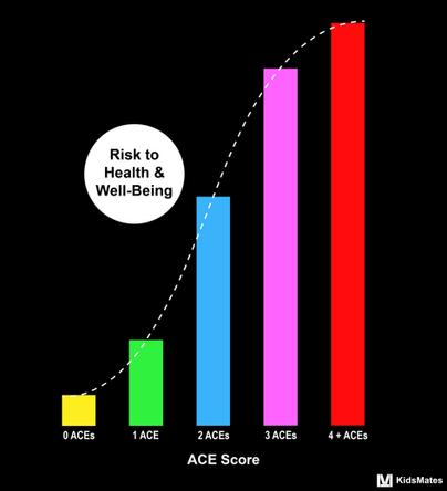 Adverse Childhood Experience (ACE) Score / KidsMates