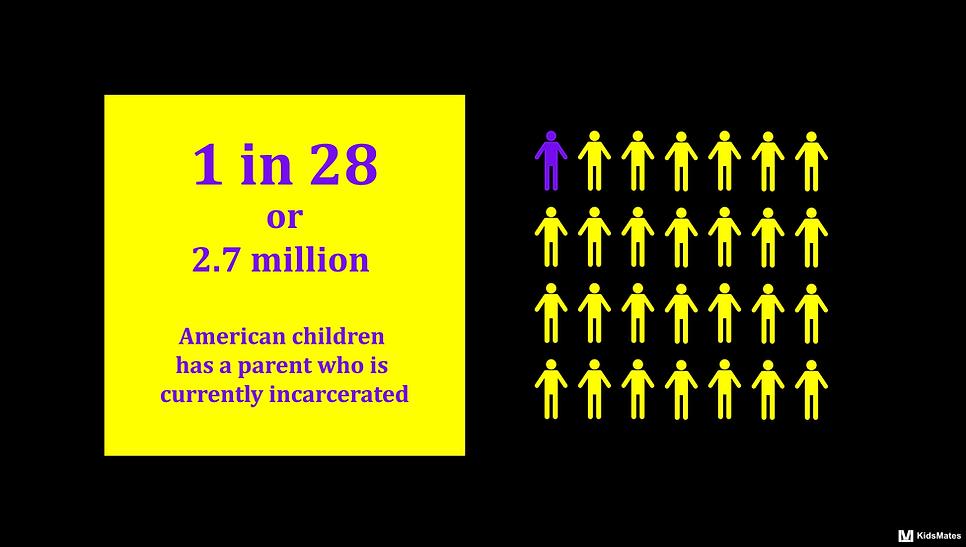 Children of Incarcerated Parents / Parental Incarceration / Incarcerated Family Member / Incarcerated People / American Incarceration / American Epidemic / KidsMates
