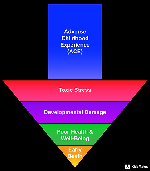 Adverse Childhood Experience Arrow / KidsMates / Dr. Rosemary Martoma