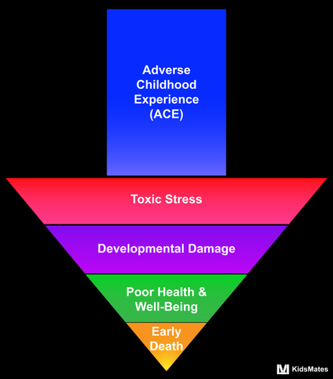 Adverse Childhood Experience Arrow / KidsMates / Dr. Rosemary Martoma