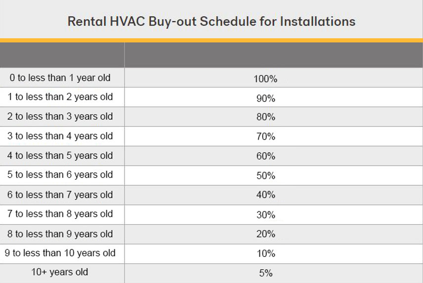 Rental HVAC Buyout Schedule speedy.jpg