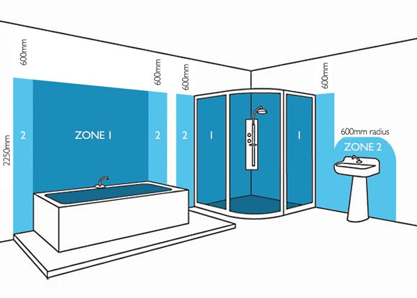 Electrical zones in a bathroom IP ratings