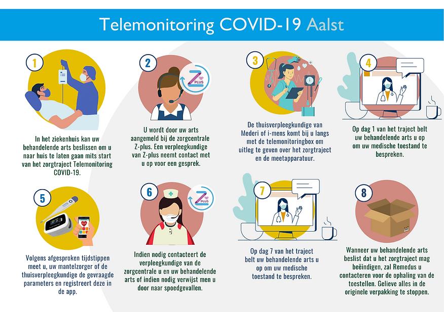 Telemonitoring COVID-19 Aalst (3).png