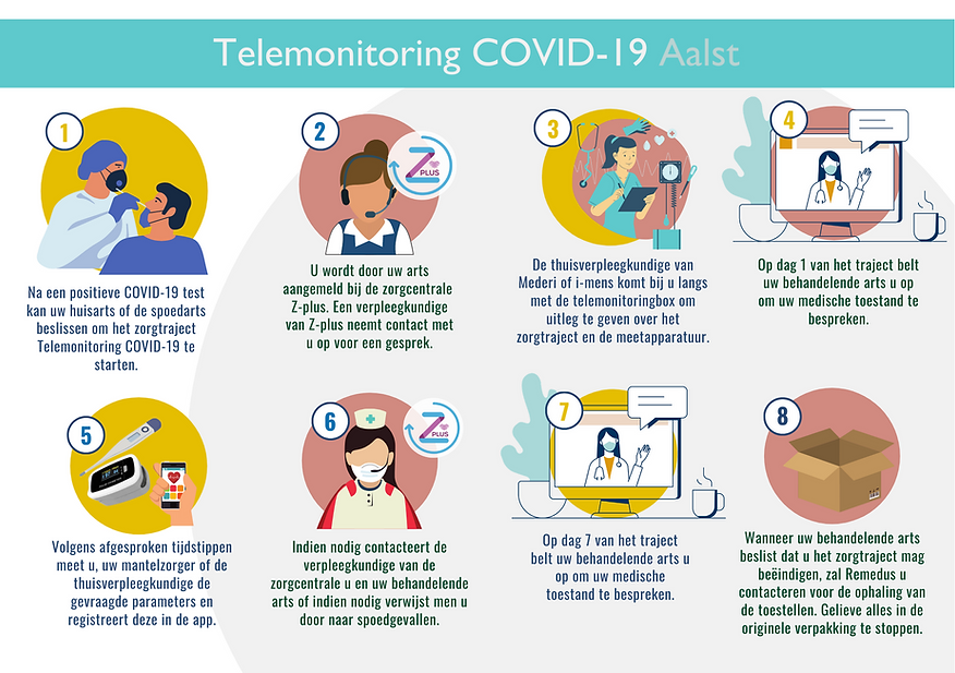 Telemonitoring COVID-19 Aalst (4).png