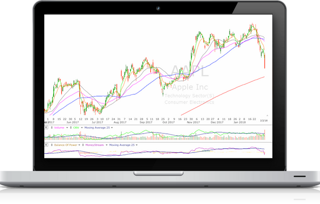 Learn to trade stocks and indices free analysis videos. Example Stocks &  Shares analysis video