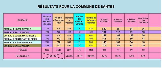 Resultats elections municipales à Santes 1er tour 59211