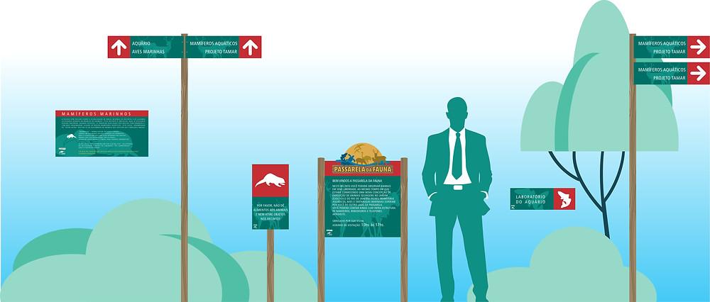 Conjunto de placas de sinalização da Passarela da Fauna
