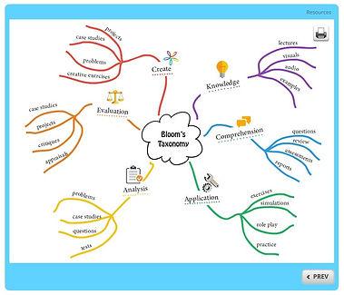 Bloom's Taxonomy Mind Map