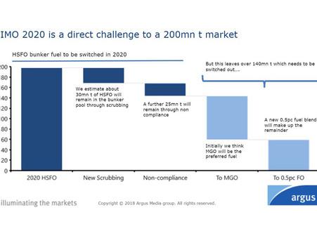 IMO 2020: Argus Media forecasts alternative blend streams into bunker market
