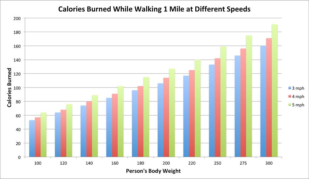 Calories burned while walking graph